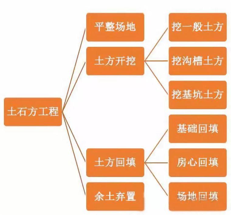 土石方工程造价中的细节解析_1