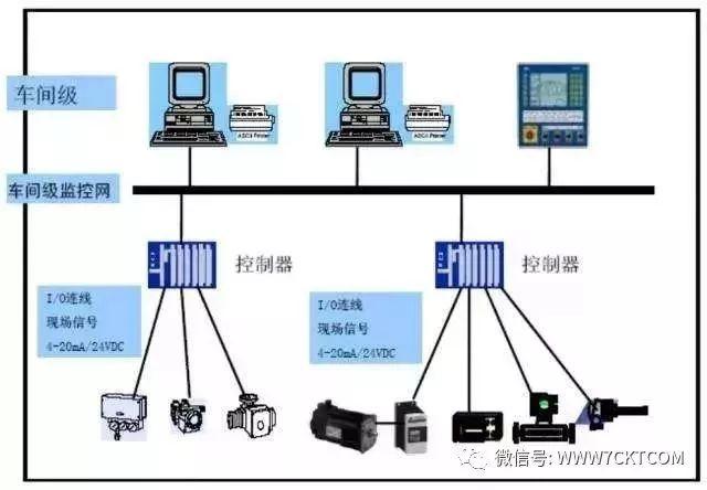 弱电智能化|用漫画解释DCS、PLC、FCS控制系统的区别,一看就懂了
