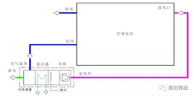 空调系统与气流组织设计参考手册