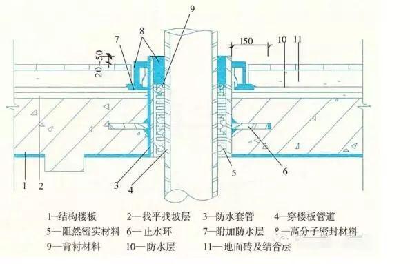 建筑防水工程之施工细部做法,很详细!_6