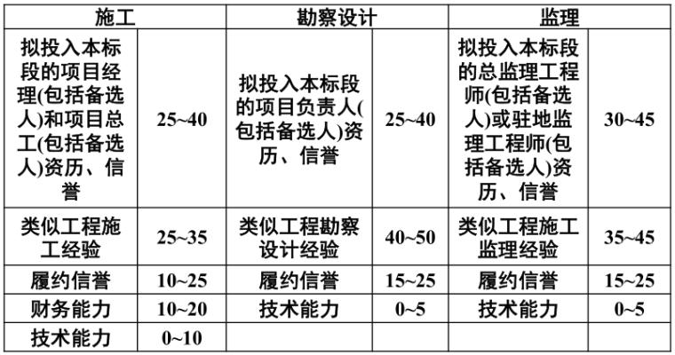公路工程标准招标文件(2018年版)总体情况介绍_3
