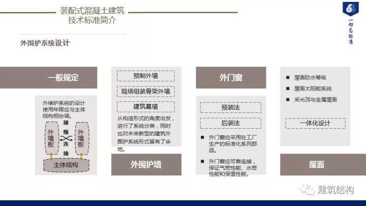 装配式建筑发展情况及技术标准介绍_49