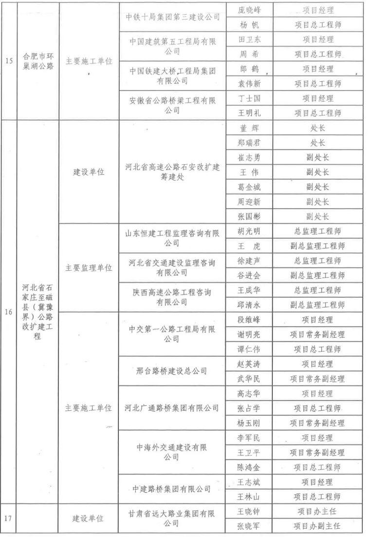 中国公路优质工程220名幕后英雄获交通运输部表扬,有你认识的吗_7