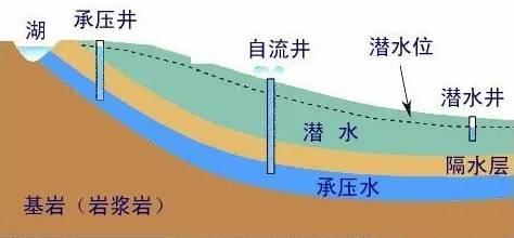 史上最全地下水基础知识!受益匪浅!!!_3