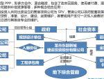 运用PPP模式推进地下综合管廊建设培训讲义(78页)