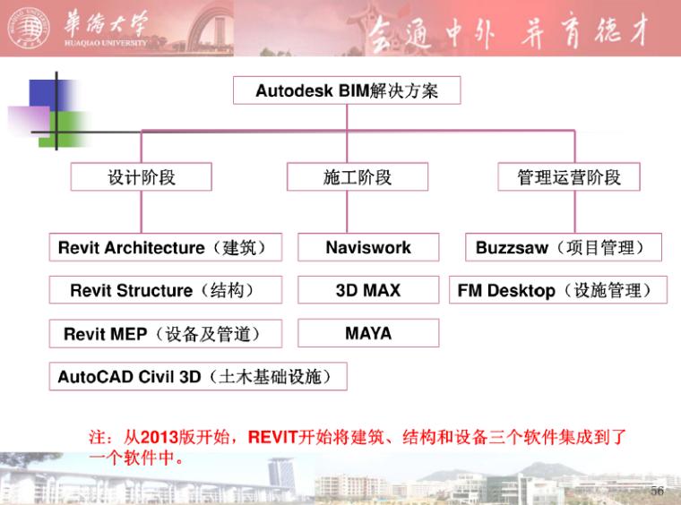 bim教程-建筑信息模型(BIM)及其应用_4