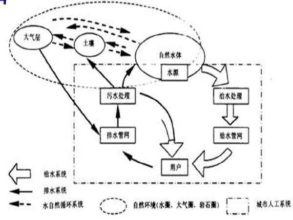 市政工程识图与构造第七章给水排水工程图(78页)