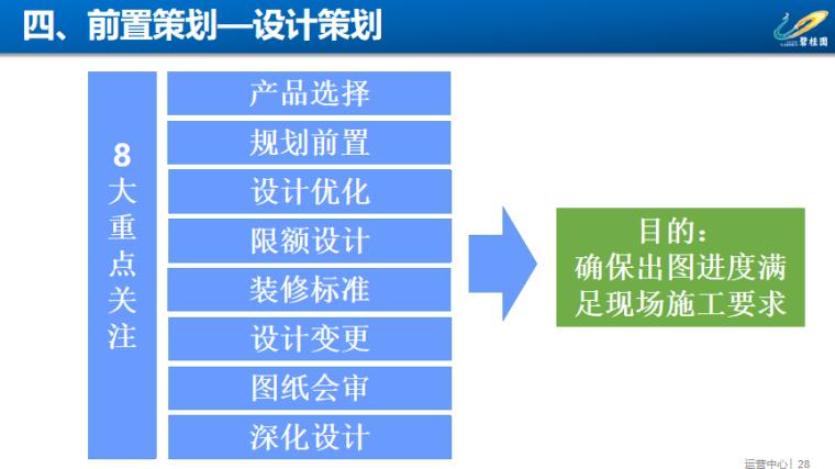 知名地产项目工程策划汇报PPT-前置策划—设计策划