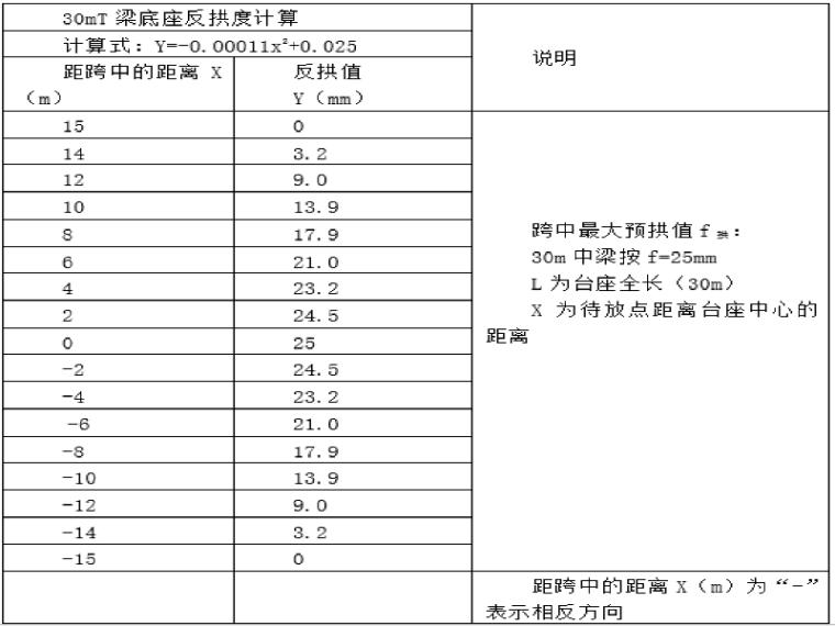 [广东]连平至从化公路预制梁场建设方案