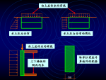 上部结构与地下室共同工作及地下室设计、人防设计(PPT,120页)