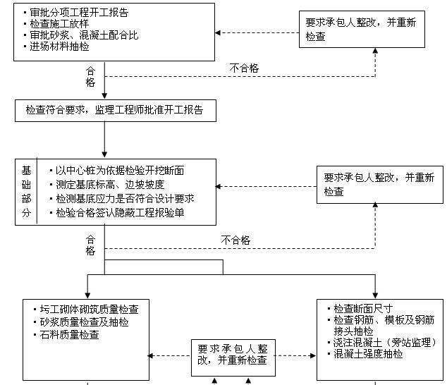 [四川]公路水运工程质量安全监理工作标准化指南(附多图)_1