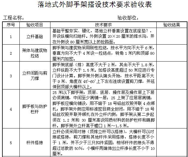 建筑施工现场安全管理资料汇编(257页,表格丰富)_4