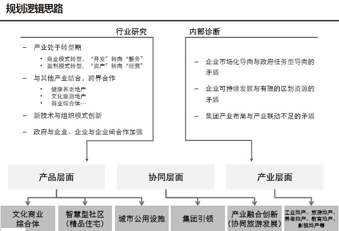 房地产板块产业研究及板块规划报告(图文并茂)-规划逻辑思路