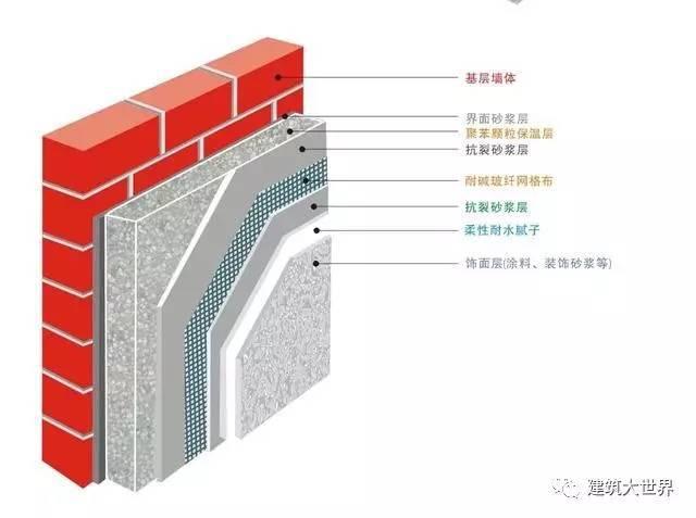 常见建筑外墙保温性能的对比,让你更加了解你的房子