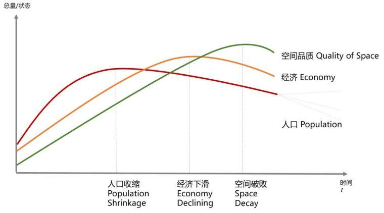 我们一直在说扩张的城市、增长的经济,那我们的收缩城市呢?_6