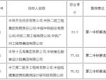 贵州省威宁至围仗(黔滇界)高速公路PPP项目