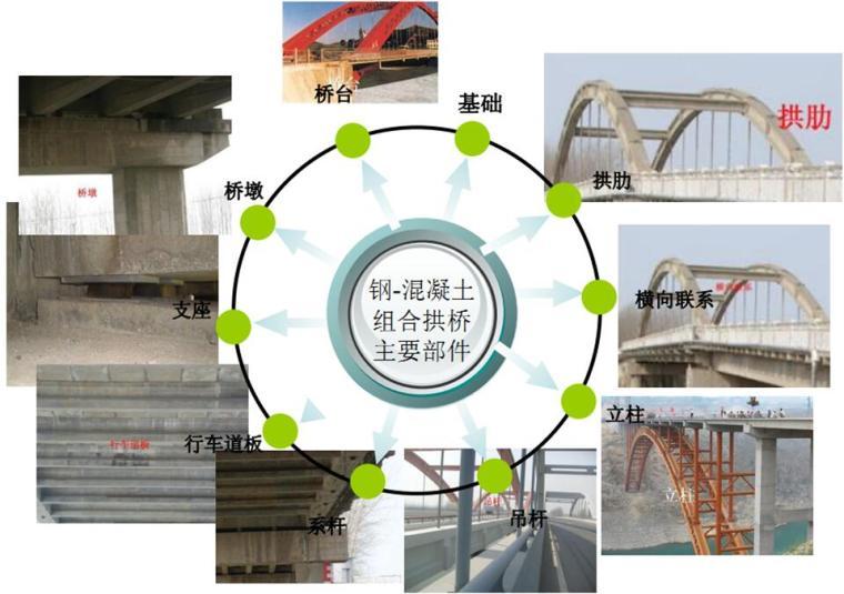 [安徽]袁泽桥主桥工程检测方案汇报PPT(桥梁动、静载试验)