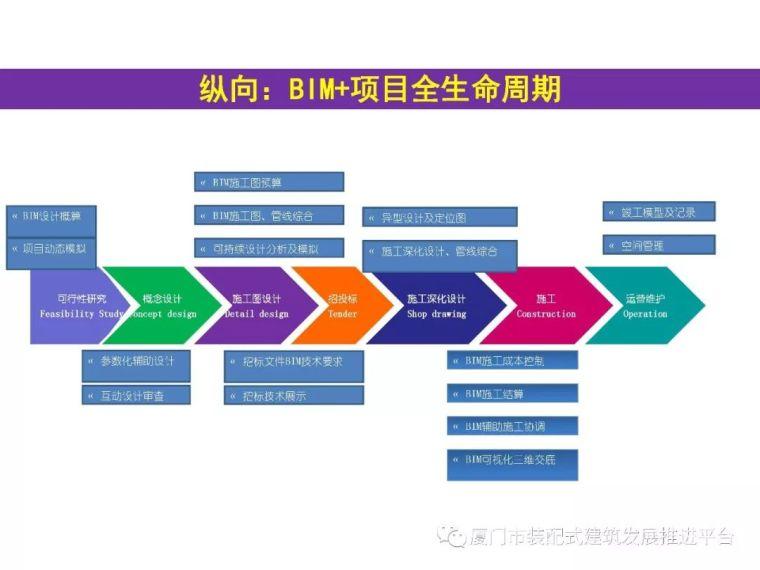 BIM技术在建筑工程中的应用_36