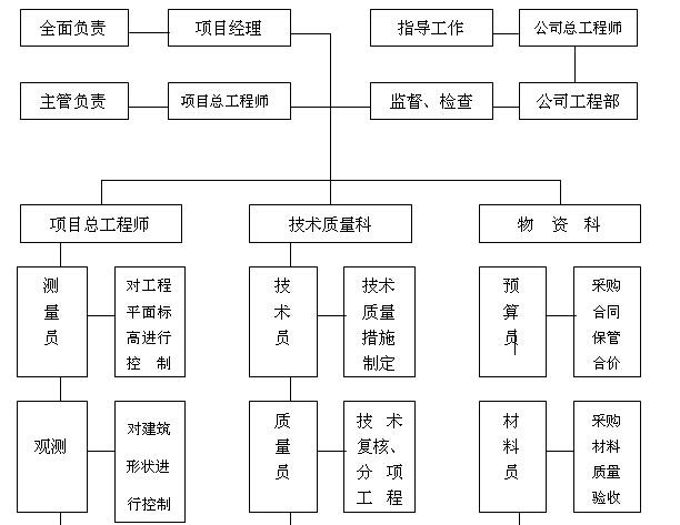 [上海]市政道路项目管理策划书(179页)_5
