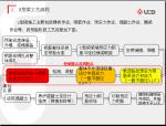 U型梁施工及重点控制管理(50页)