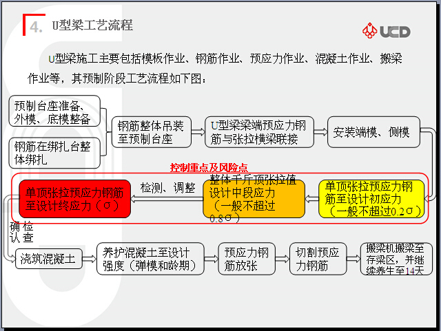 u梁模板设计资料下载-U型梁施工及重点控制管理(50页)