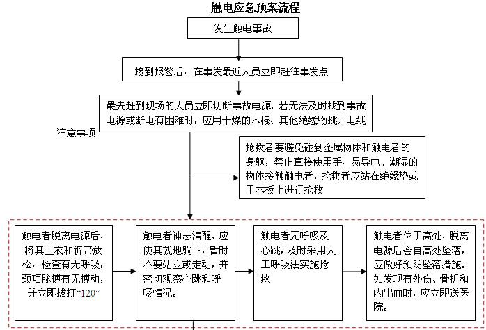 写字楼物业项目管理手册(205页)