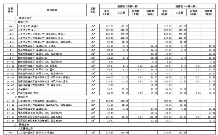 -山东省建筑工程价目表(2017)_4