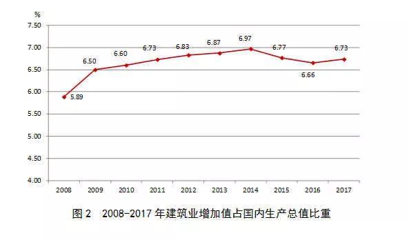 2017年建筑业发展统计分析_2