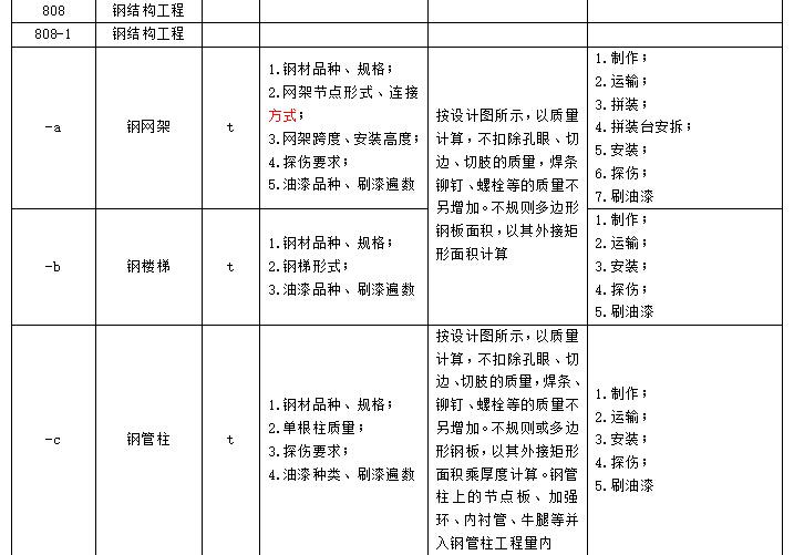 公路工程工程量清单(全)_2