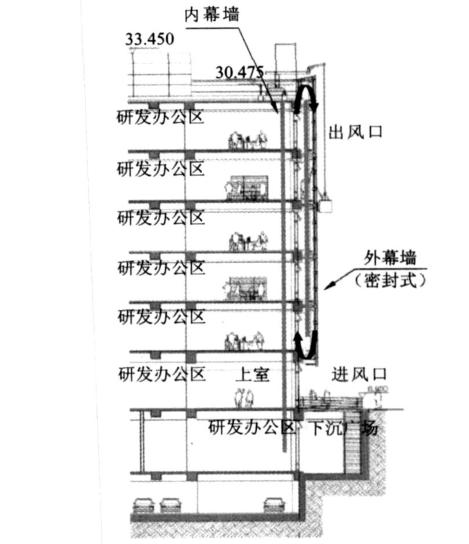 高层建筑呼吸式幕墙消防设计对策