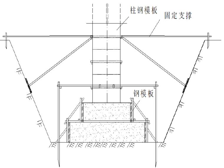 马坊高压B调压站及进出线施工组织设计