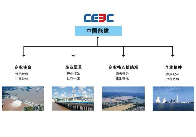 中建、中铁、中交、中能、中电、中冶,中国铁建,谁企业文化最赞_13