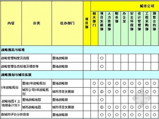 [知名地产]房地产运营各部门权责手册(全套表格)