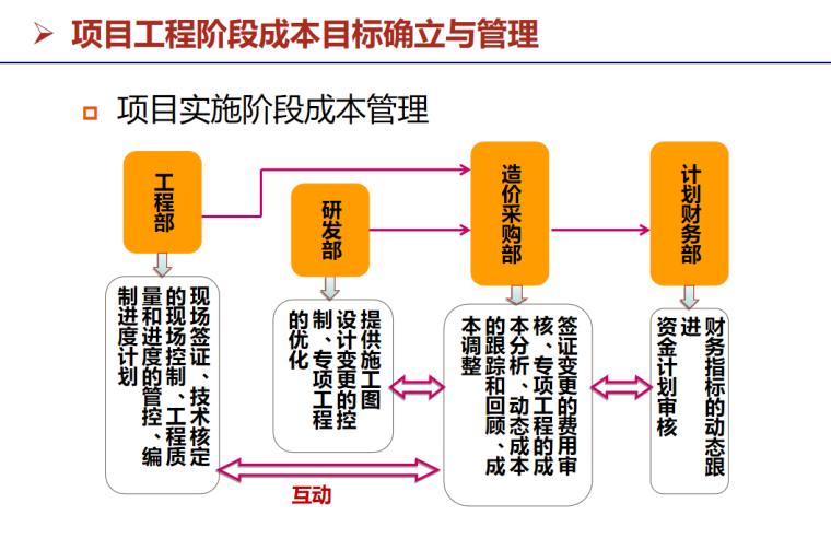 房地产项目开发流程与运营管理(49页)-项目实施阶段成本管理