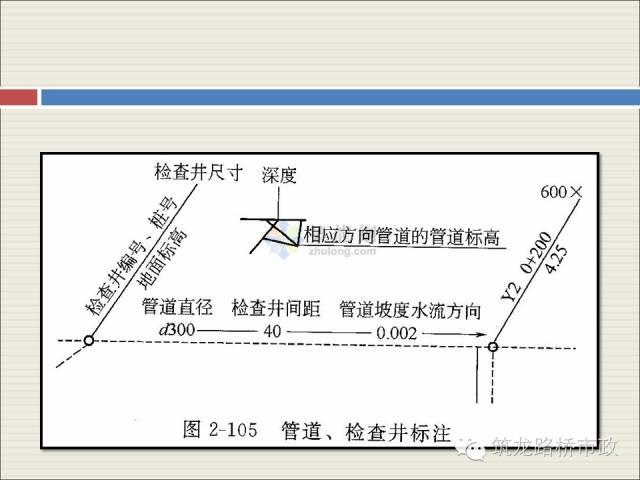 市政工程给排水现场施工图识读学习_25