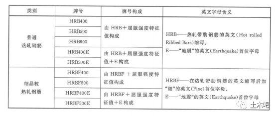 HRB600来了!关于新标准热轧带肋钢筋_3