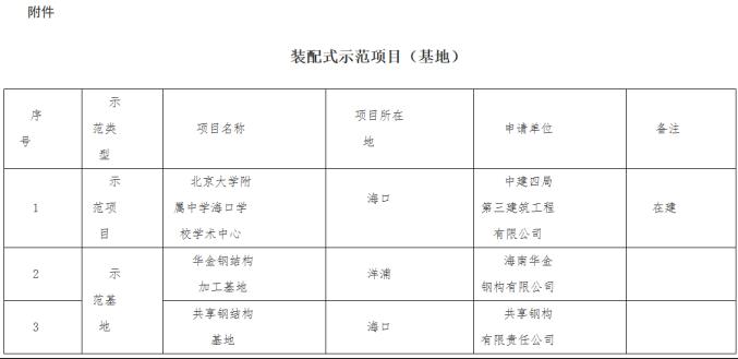 装配式建筑行业各地最新发展动态!(12月12日)