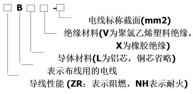 建筑电气施工图怎么看,今天我们讲讲BVZRBLV和TCSC符号的故事