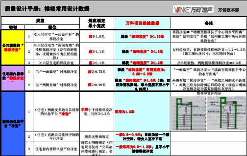 万科建筑图纸设计规范标准(17项)