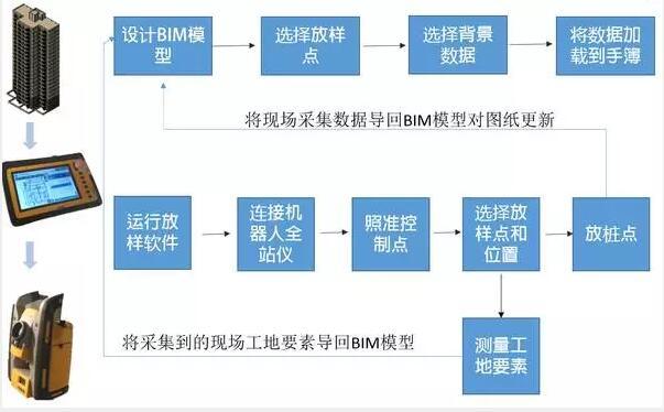 施工管理人员该如何向BIM转型?_47