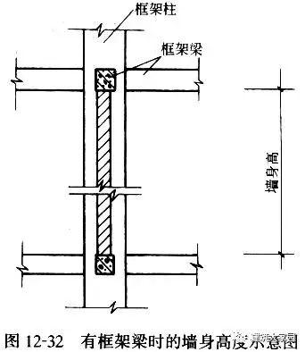 砌筑工程的基础知识及相关工程量计算_15