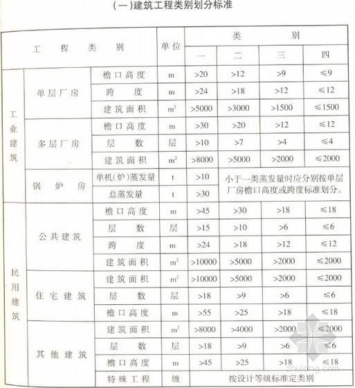 宁夏2008版建设工程费用定额(建筑、装饰装修、安装、市政、园林绿化工程)