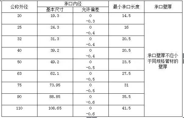 水电工程材料进场验收标准大全_6