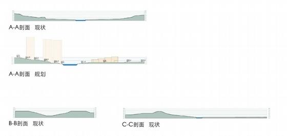[山西]城市核心地块工业园区规划设计方案文本-城市核心地块工业园区规划剖面图