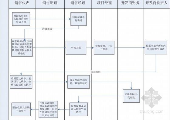 房地产项目运营管理手册