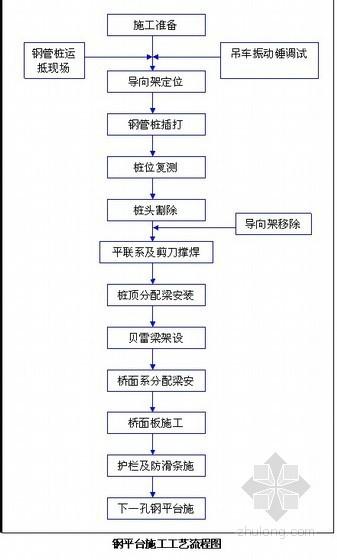 [重庆]城市桥梁工程钢平台施工方案