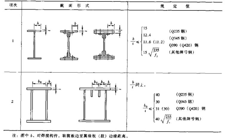 钢结构设计手册_2