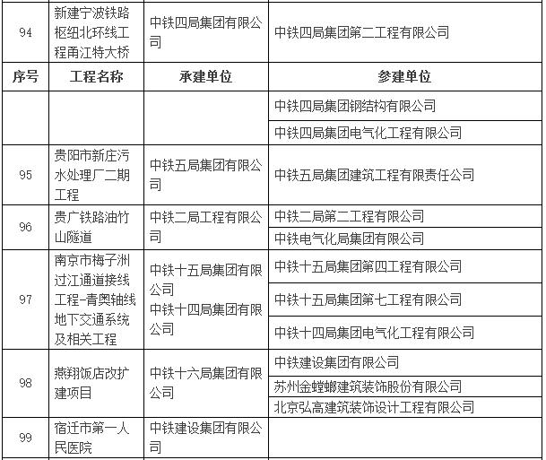 2016~2017年度第一批中国建设工程鲁班奖入选名单公示-建筑工程鲁班奖名单18.png