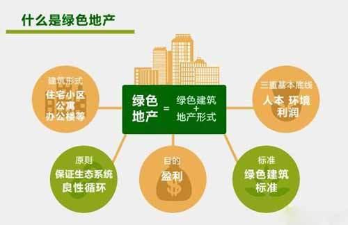 全国超95%建筑属高耗能绿色建筑占比将提到50%
