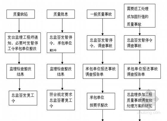 [北京]铁路建设工程监理规划范本(附流程图)